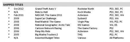 Сотрудник Rockstar North: GTA 5 выйдет в октябре